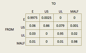 markov_transition_table.png