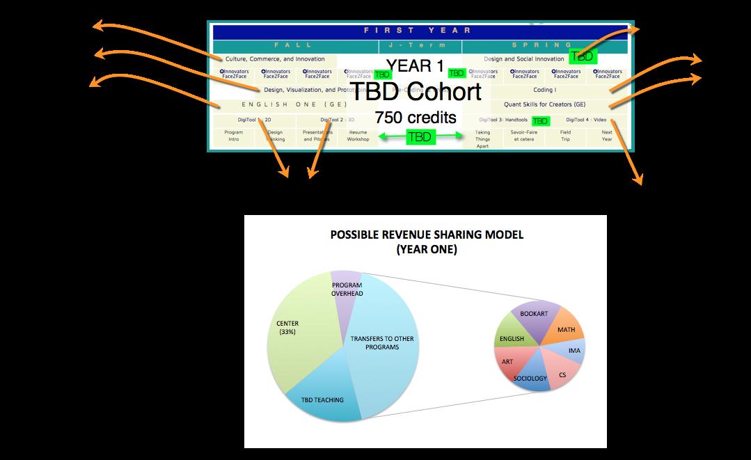 The TBD Curriculum - danryan us