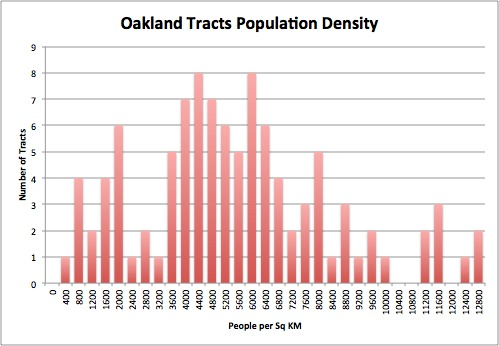 QGIS-tract-density-distribution.png