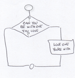 flowchart-love-the-one-your-with.png