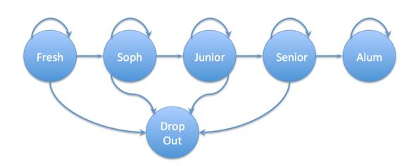 markov-college-diagram01.png