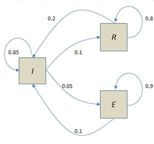 markov-drugs-diagram.jpg